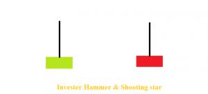 phân tích biểu đồ tradecoin